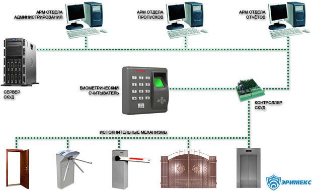 Схема биометрической СКУД