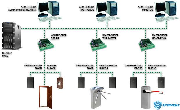 Схема сетевой СКУД