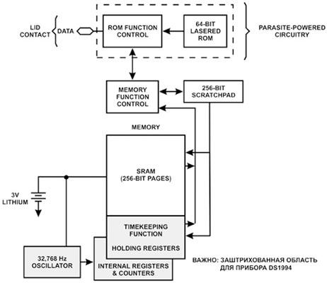 Функциональная схема ключа touch memory DS1992