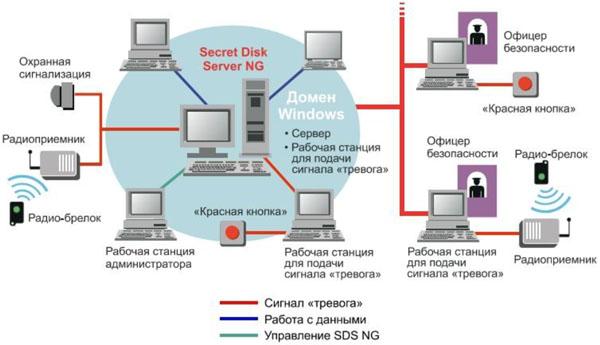 Secret Disk Server NG. Схема работы, управления и подачи тревожного сигнала